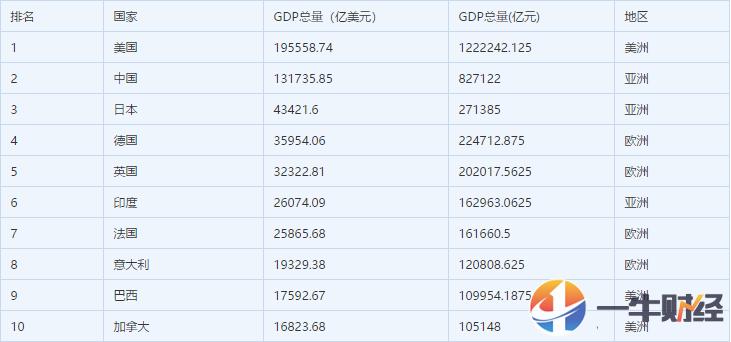 2020年世界各国前三季度GDP排名榜_苏州GDP除将被成都超越还会被武汉杭州南京超越2021年五城GDP推测