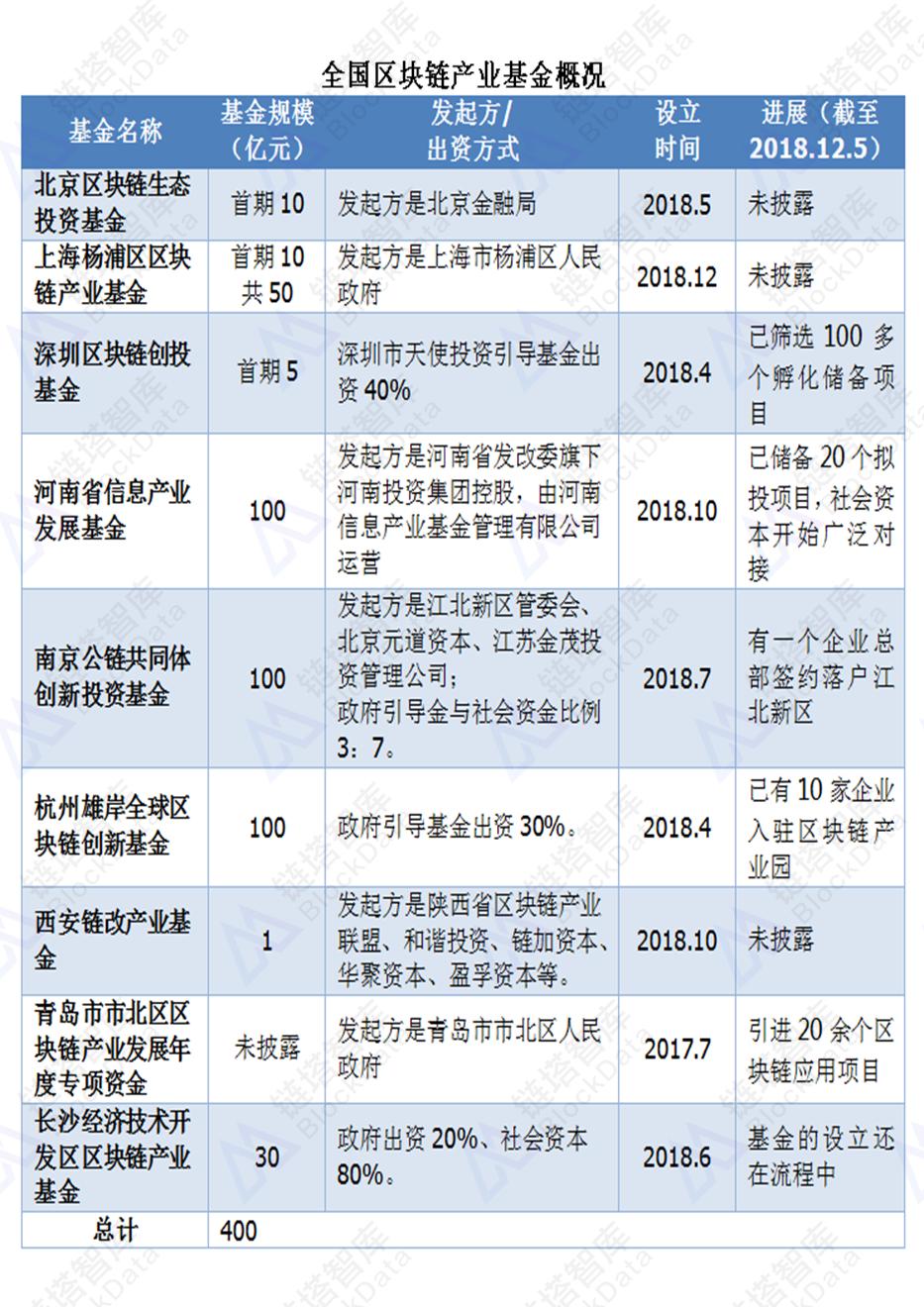全国区块链产业基金及省级政策一览   链塔智库