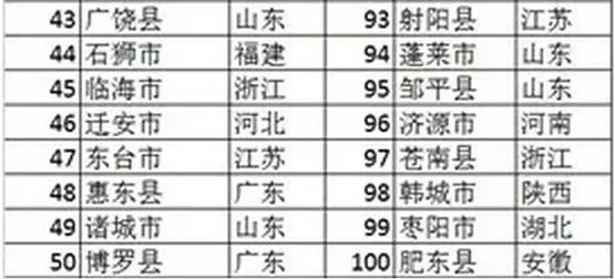 江西百强县gdp排行_江西最富和最穷的城市