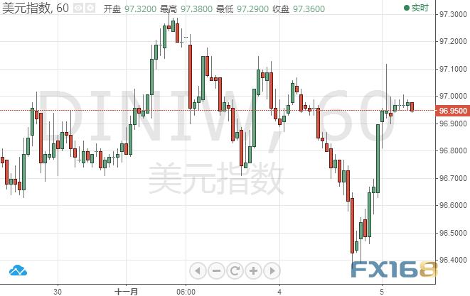 威廉姆斯周二表示,预计美联储还将继续渐进式加息之后,美元短线反弹。他还表示,预计大约明年美联储还会渐进式加息。