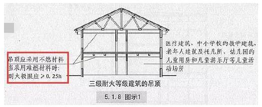 三级吊顶图纸与尺寸
