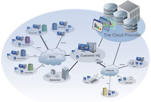 浅谈大数据时代下云计算和物联网的关联