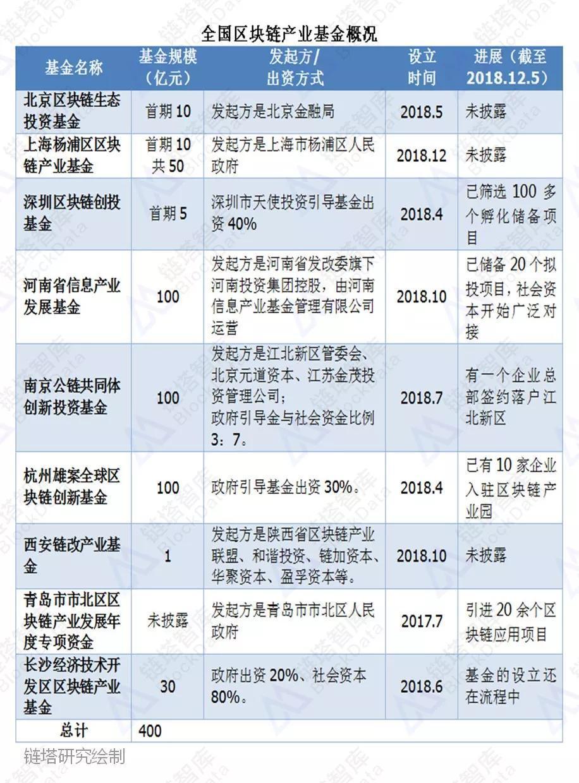 2018年全国区块链产业基金及省级政策一览