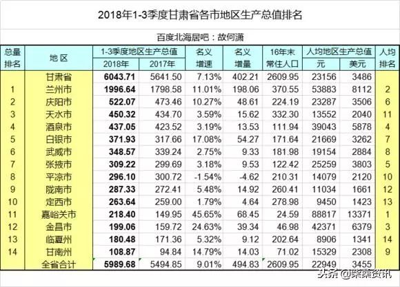 张掖gdp_张掖 陇南 定西,五年后的GDP顺序会怎样