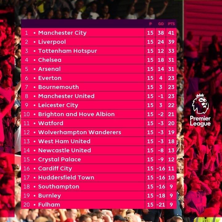 亚博:本赛季曼城利物浦有多强? 双双 15轮不败, 积分之和创英超新记载