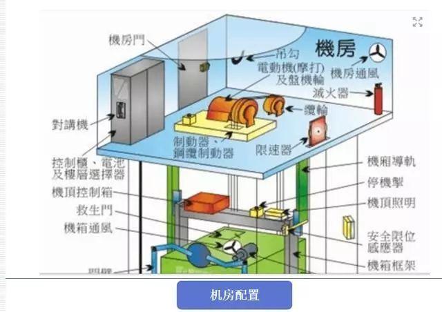 电动机的抱闸机构,是停电制动的工作状态,在永磁同步电动机的曳引