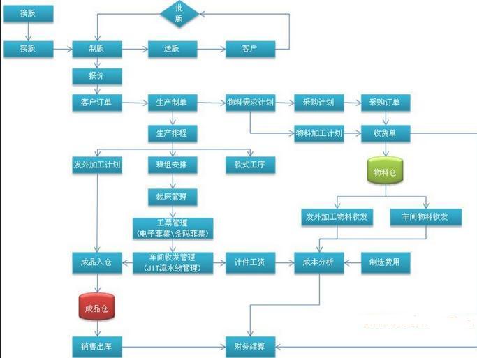 磨具行业车间管理系统