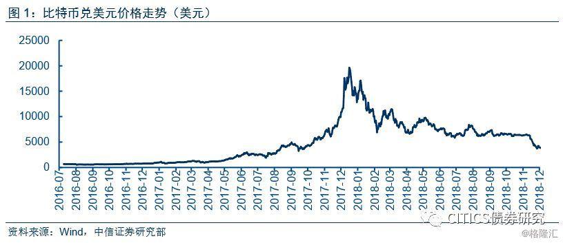 数字货币为何下跌?将走向何方?