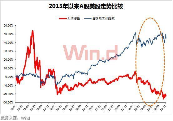 美股重挫搅动全球市场,A股缘何躲过一劫?