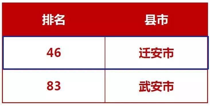 唐山迁安市gdp_今年GDP超三万亿元的城市,除了 上海市 外还将新增 北京市