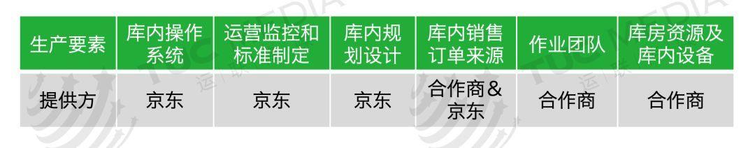 仓配怎么做?顺丰/百世/京东/日日顺/发网云仓模式解读