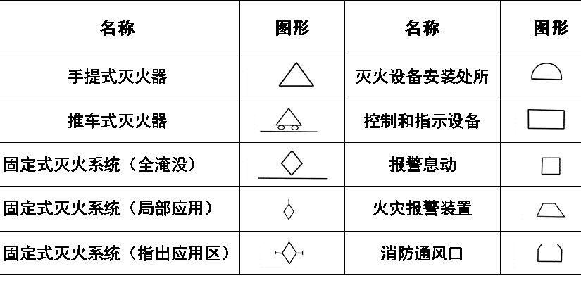 消防工程辅助符号: