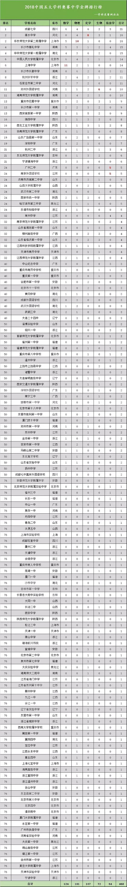 2018年五大学科竞赛金奖牌榜,成都七中占鳌头,两所县中成黑马