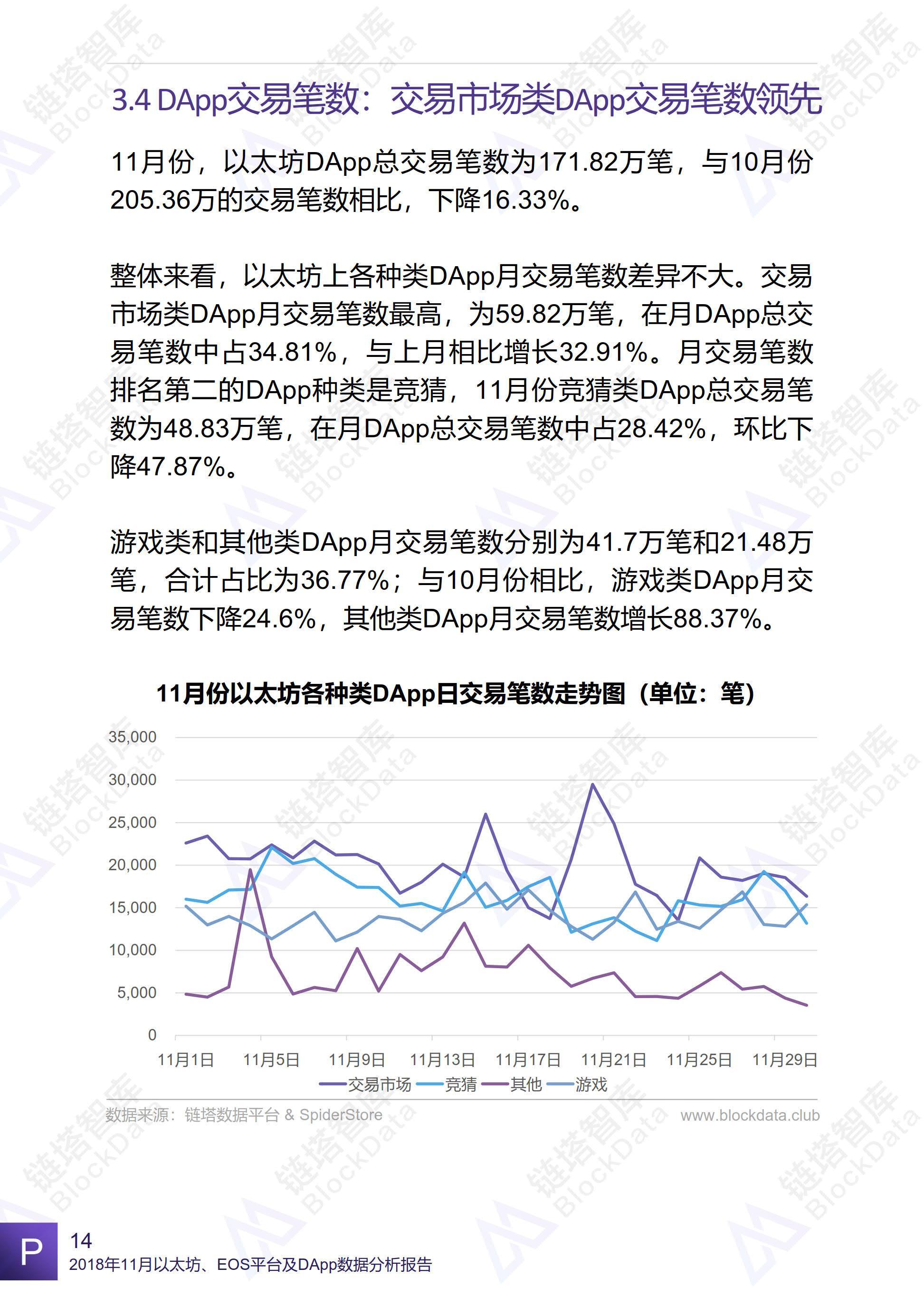 2018年11月以太坊、EOS平台及DApp数据分析报告