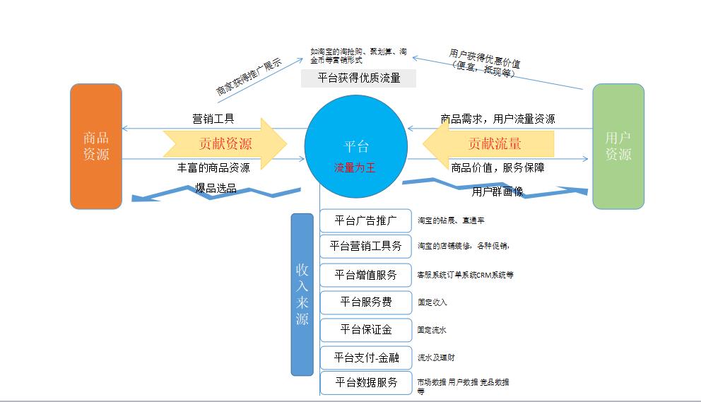 1. 线上电商平台的运营模式