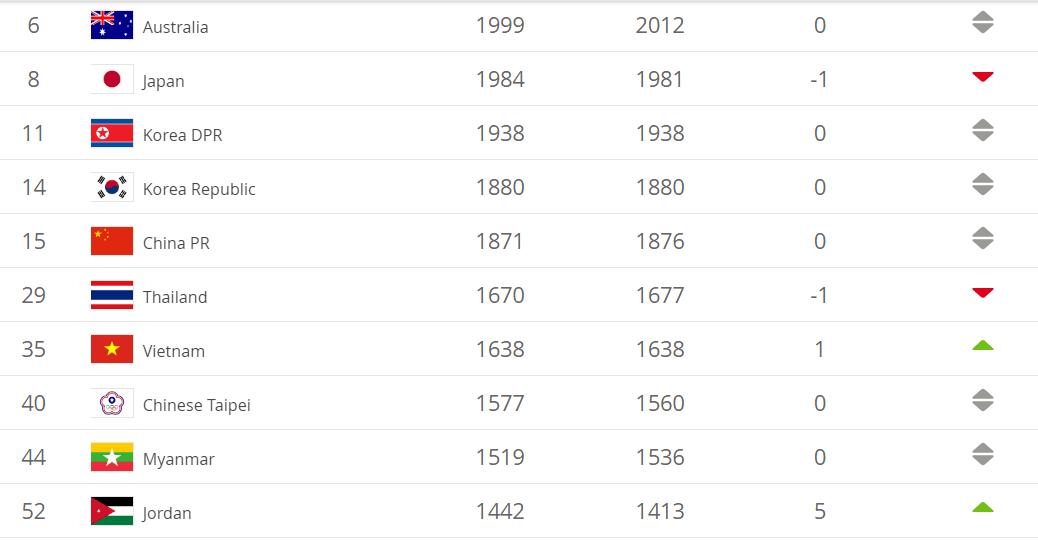 女足排名:中国已12年无缘前十世界杯抽签列第三档