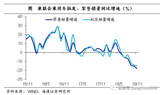12月开局仍偏弱——实体经济观察2018年第46期海通宏观姜超、于博、陈