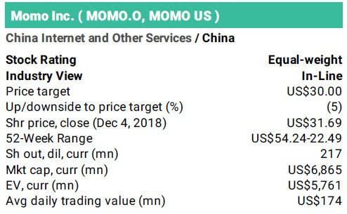 大摩下调陌陌股票评级至持股观望目标价降至30美元
