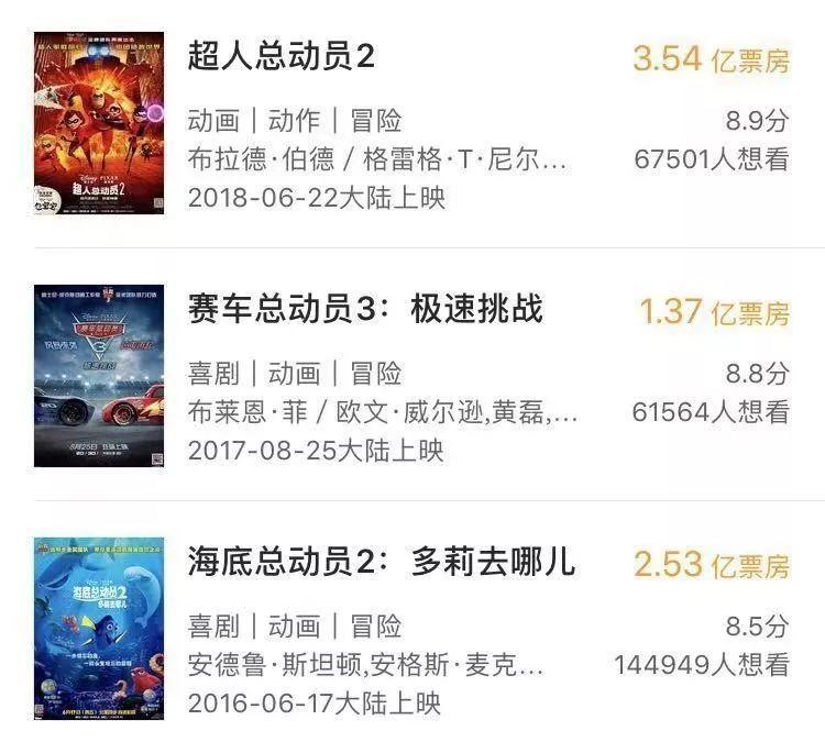 """《無敵破壞王2》上映15天未過3億,迪士尼IP在中國""""失靈""""了嗎? 7"""