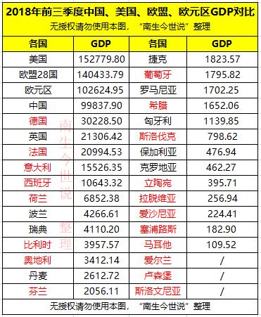 19年中国gdp总量多少美元_同样是 一国两制 ,看看澳门和香港惊人差距