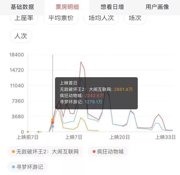 """《無敵破壞王2》上映15天未過3億,迪士尼IP在中國""""失靈""""了嗎? 2"""