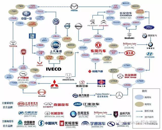 中国汽车产业格局图_新能源汽车产业链与生态圈全解析_稀土