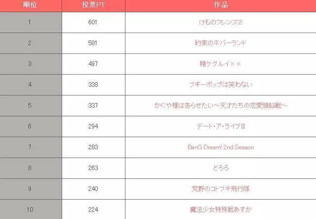 日媒票選19年1月新番期待度排名,獸娘動物園2意外奪冠 2