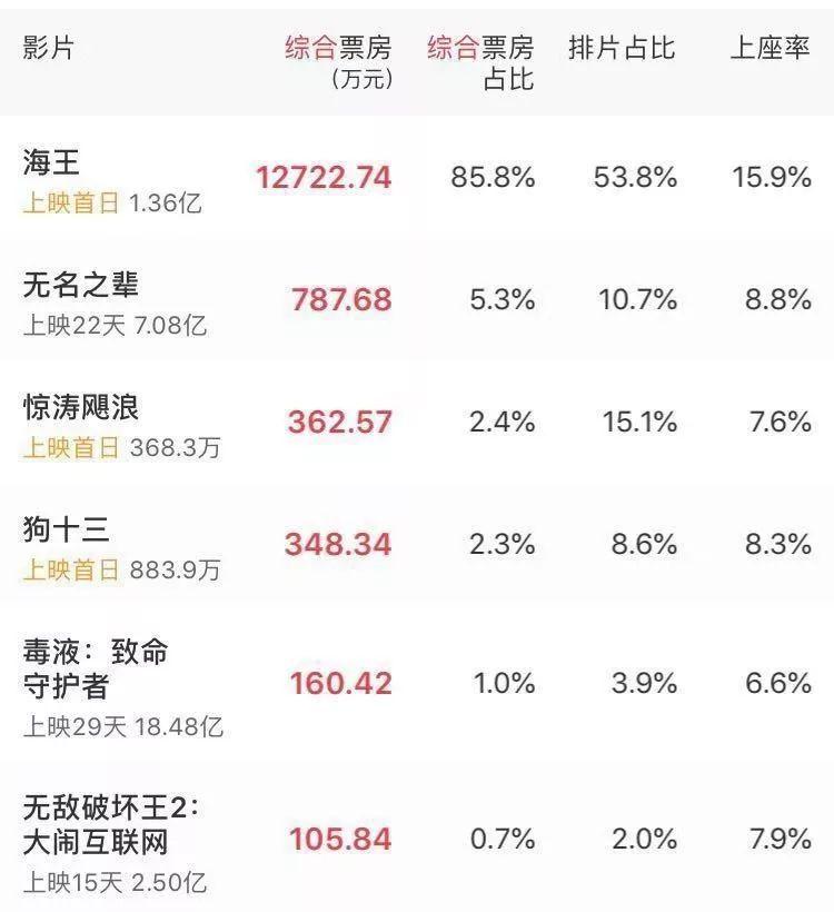"""《無敵破壞王2》上映15天未過3億,迪士尼IP在中國""""失靈""""了嗎? 3"""