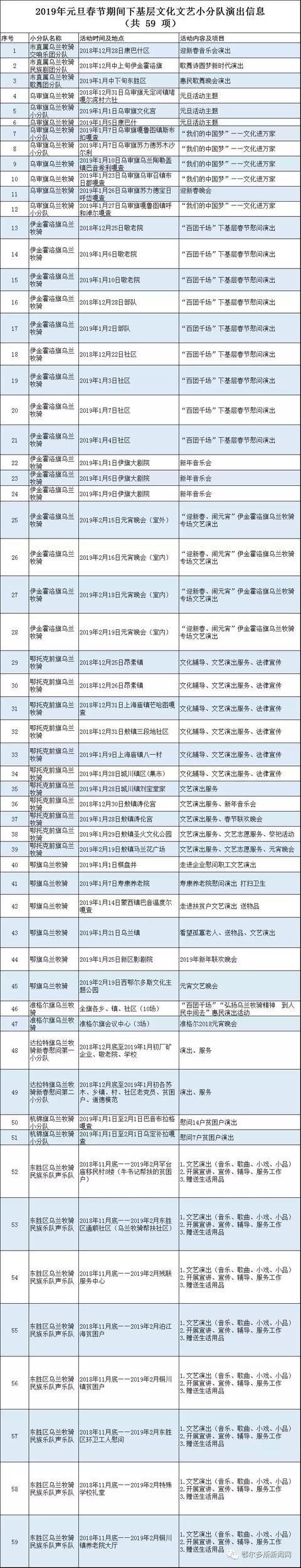 2019年元旦春节期间 下基层文化文艺小分队 演出信息表 ▼▼▼ 下