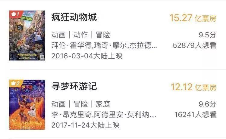 """《無敵破壞王2》上映15天未過3億,迪士尼IP在中國""""失靈""""了嗎? 4"""