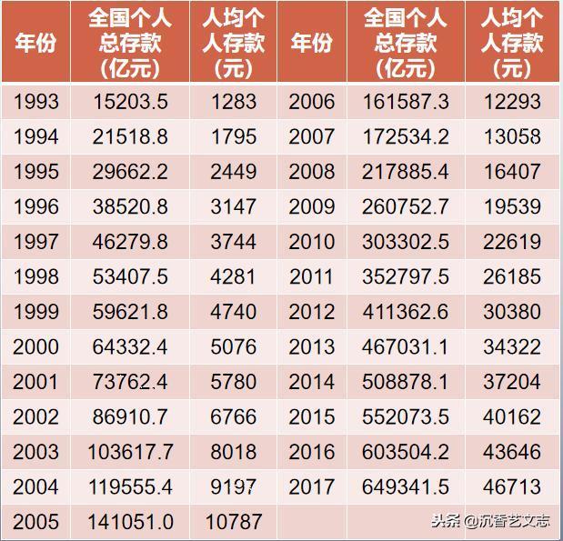 2017年中国人均存款_中国银行存款证明图片