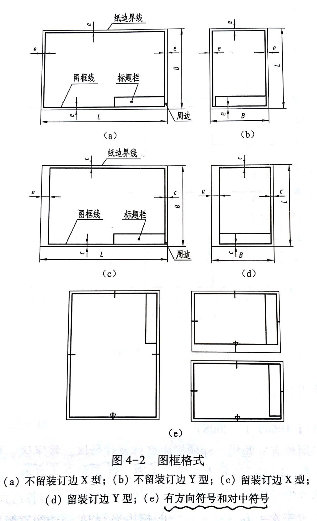 标题栏和明细栏 x型图纸:标题栏的长边置于水平方向且和图纸的长边