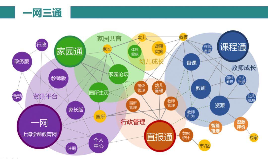 建立了以上海学前教育网与园园通平台下的 直报通,课程通,家园通形成