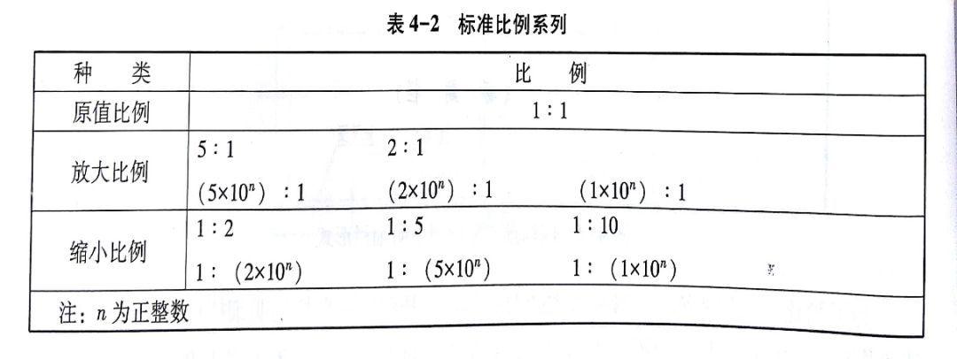 警法 正文  x型图纸:标题栏的长边置于水平方向且和图纸的长边平行