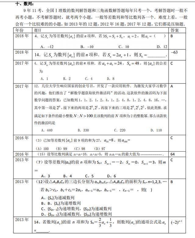 """学霸清算近8年高考数学""""真题说明""""及2019高测验题猜测!神了!(责编保举:中测验题jxfudao.com)"""