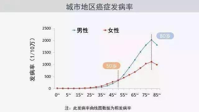 我国60岁以上人口数量_中国服务机器人仅占全球市场4.5 投资火产品冷