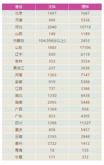 2018高考34万人超600分以上!是客岁2倍多,新高三该怎样突围?(责编保举:小学数学zsjyx.com)