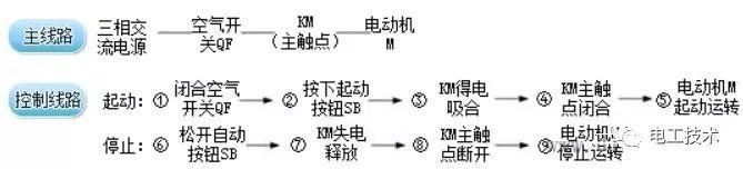 点动运行也可以方便地实现电动机正反转的控制线路。由第一章知识可知,将接入电动机定子绕组的三相线中任意两根对调,电动机旋向将反转。 从主电路来看,这一功能可以通过增加一个交流接触器以换接三相线来实现,如图(左)。当KM1的主触点闭合而KM2的主触点断开时,三相线u、v、w按顺序接入电动机定子绕组;当KM2主触点闭合而KM1主触点断开时,三相线中u和w交换接入电动机定子,从而实现三相线中的任意两根对调,电动机反转。电动控制电动机正反转的线路要求手动实现交流接触器KM1和KM2中仅有一个的主触点闭合的功能,如图