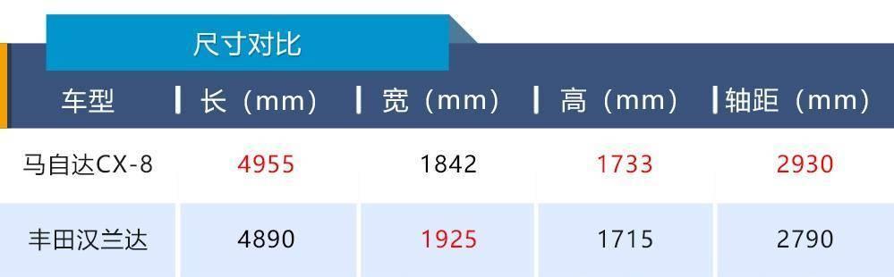 马自达玩田忌赛马CX-8立足7座SUV市场靠什么?_凤凰彩票官网网址