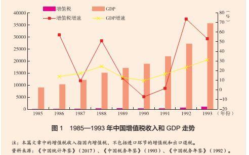 樊勇、韩文杰:1979 年以来的中国增值税