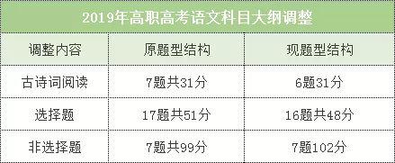 2019年高职高考3+证书《语文》考试大纲发布