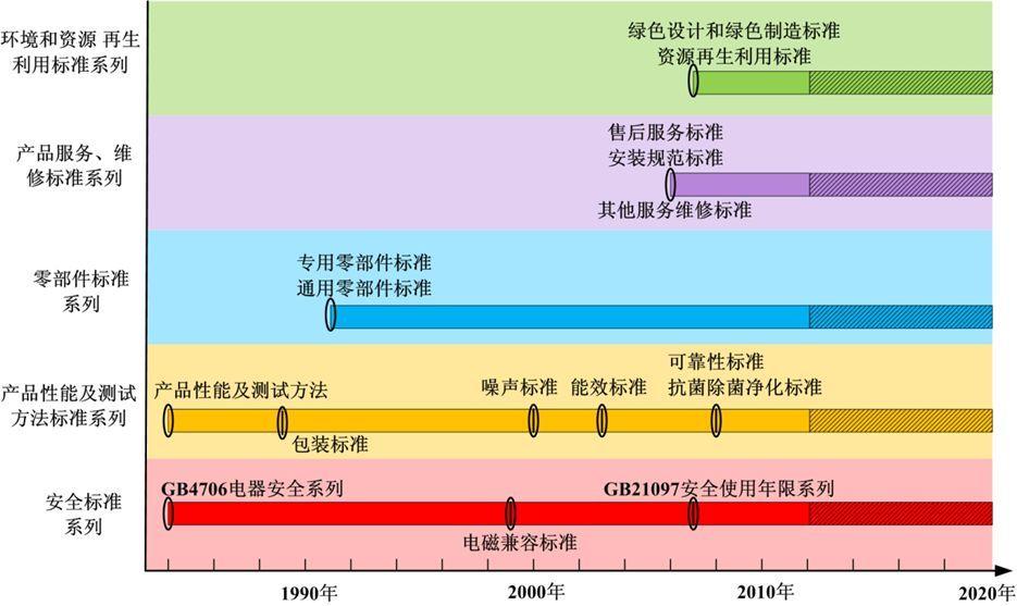家用电器行业标准发展历程