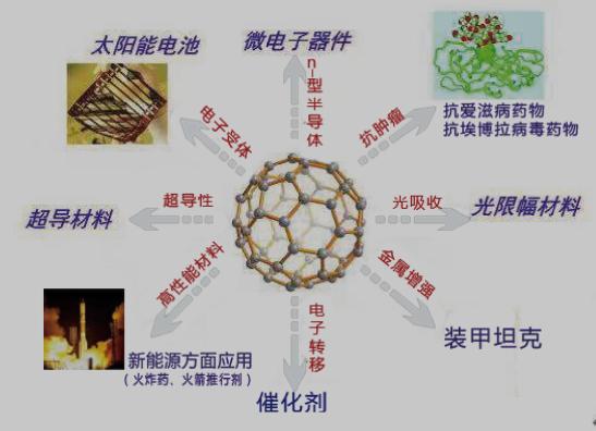 曾经10亿一克的富勒烯,如今某公司免费提供1公斤助力中国制造
