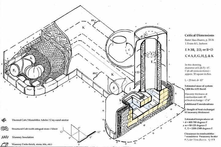 20个引人注目的火箭炉加热器