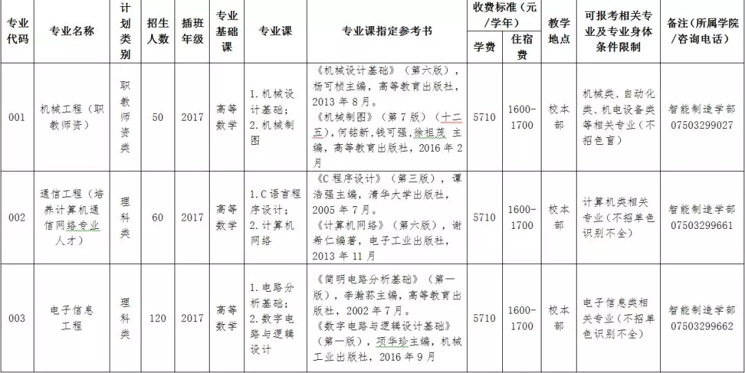 2019年五邑大学专插本招生简章(附:2018年各专业录取情况)