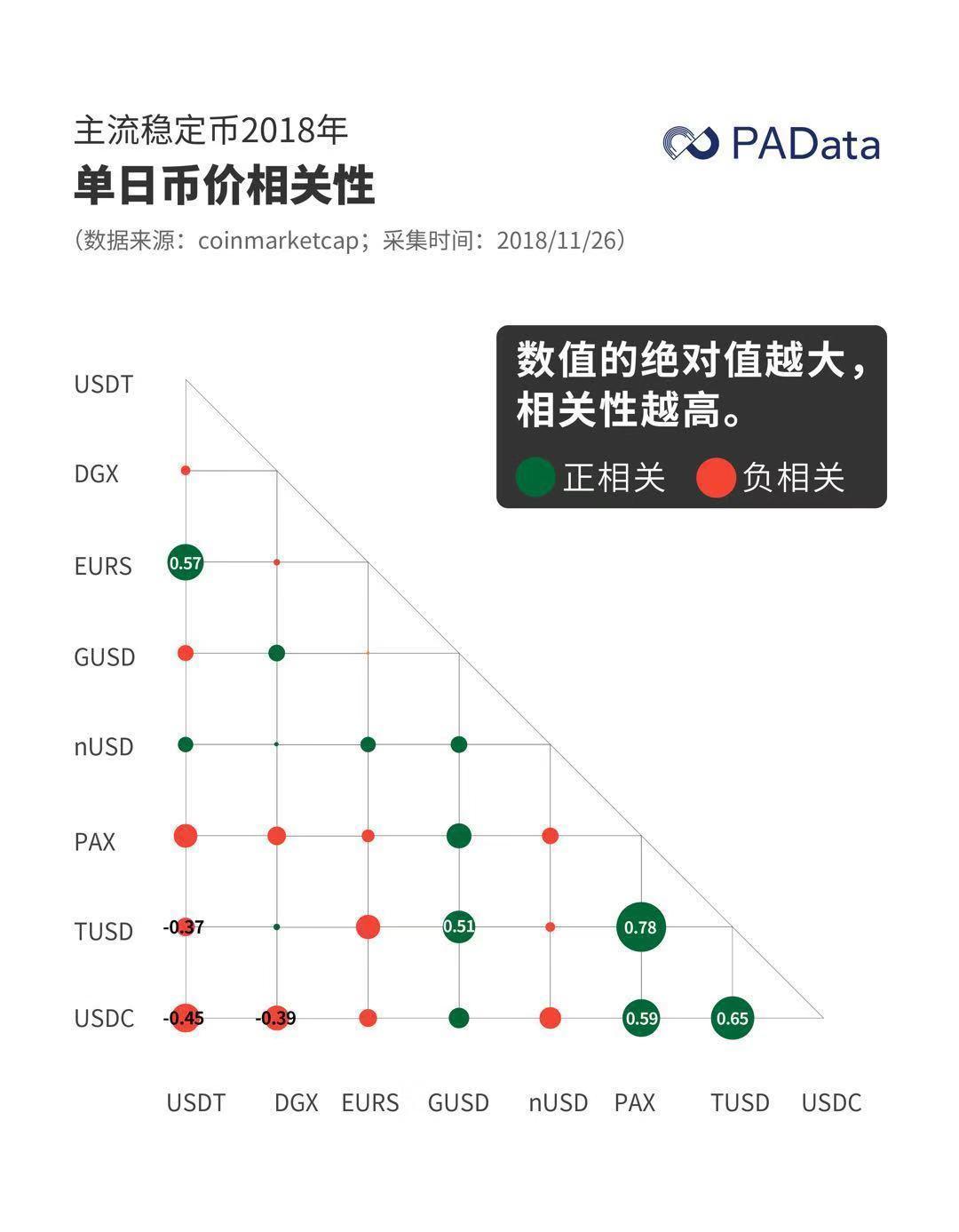 数据透析:熊市猛如虎,哪家稳定币最避险?
