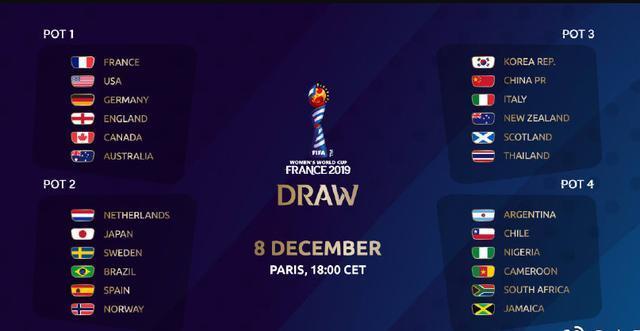 2019女足世界杯分组确定,中国队热身赛备战为主,含梅州四国赛