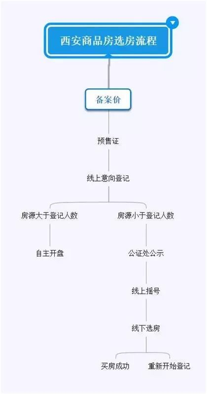 西安买房过程最常问的20个问题汇总|西安买房攻略插图