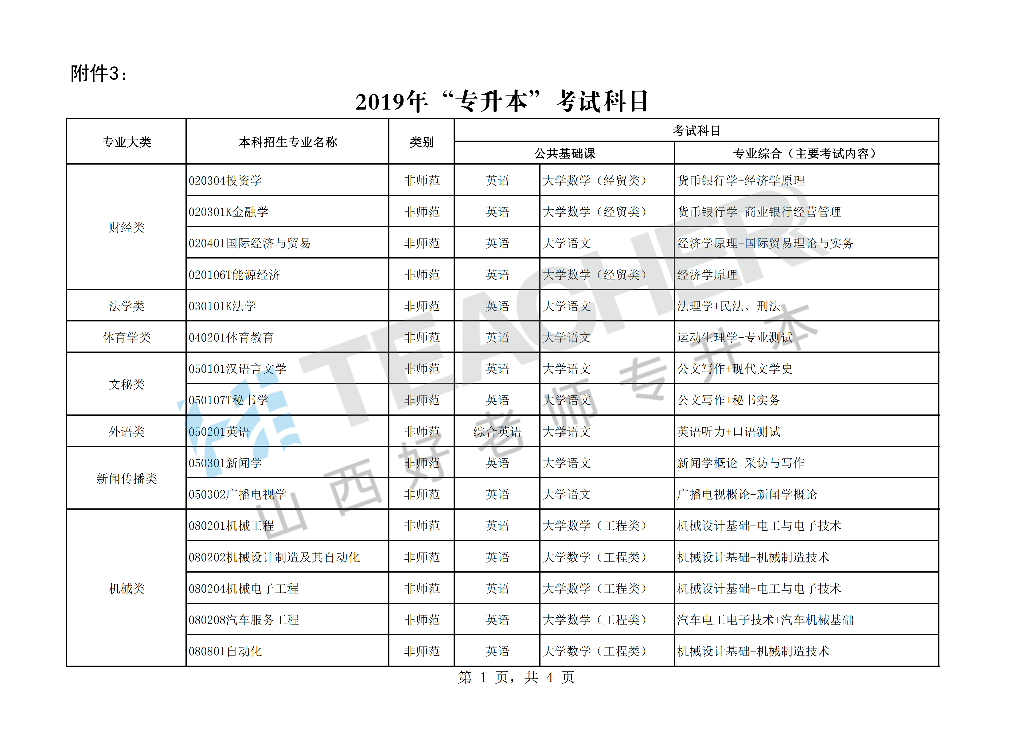 2019山西统招专升本各专业考试科目