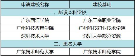 广东这4所高校要改名,教育部已正式批准!